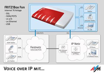 Voice over IP mit AVM